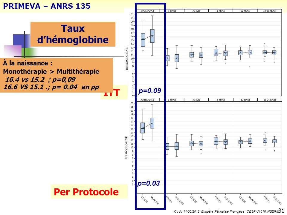 Taux dhémoglobine 31 PRIMEVA – ANRS 135 Cs du 11/05/2012- Enquête Périnatale Française - CESP U1018 INSERM p=0.09 p=0.03 ITT Per Protocole À la naissa