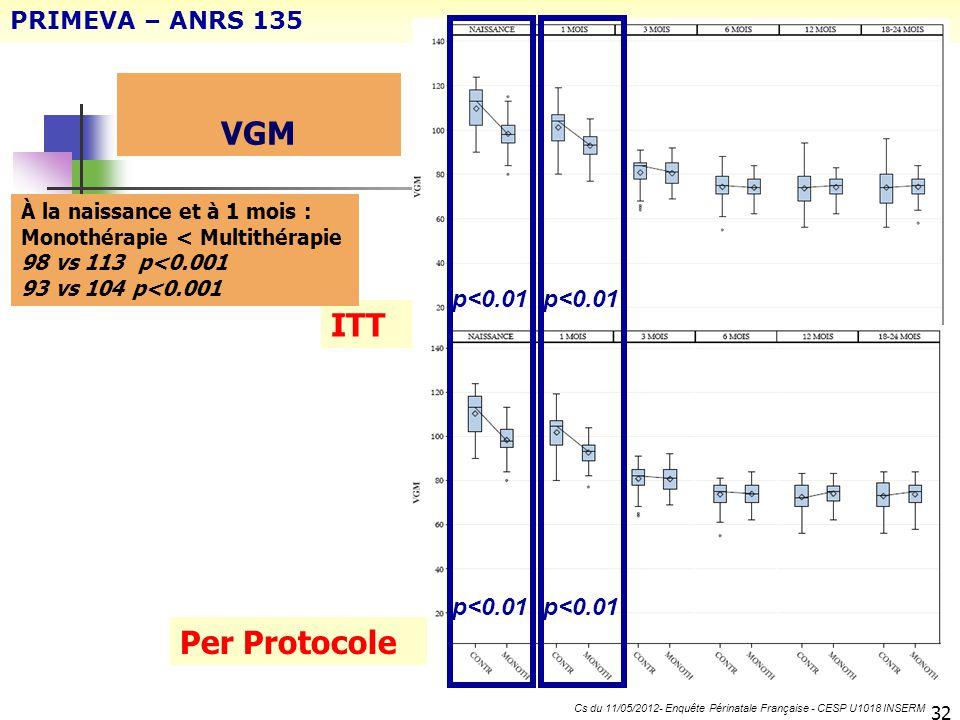 VGM 32 PRIMEVA – ANRS 135 Cs du 11/05/2012- Enquête Périnatale Française - CESP U1018 INSERM ITT Per Protocole p<0.01 À la naissance et à 1 mois : Mon