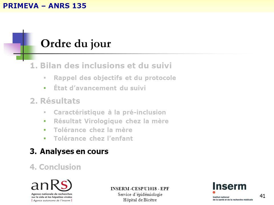 41 Ordre du jour 1.Bilan des inclusions et du suivi Rappel des objectifs et du protocole État davancement du suivi 2.Résultats Caractéristique à la pr