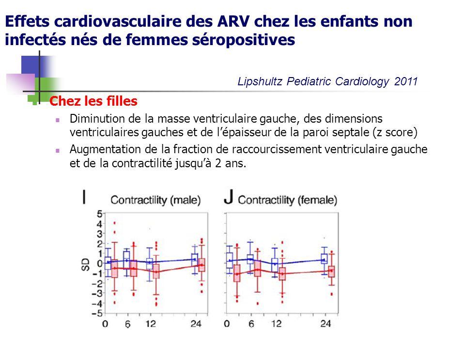 Effets cardiovasculaire des ARV chez les enfants non infectés nés de femmes séropositives Chez les filles Diminution de la masse ventriculaire gauche,