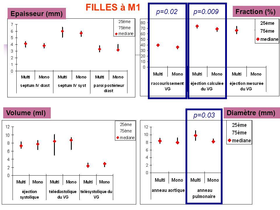 Epaisseur (mm) Fraction (%) Volume (ml) p=0.009p=0.02 p=0.03 Diamètre (mm) FILLES à M1