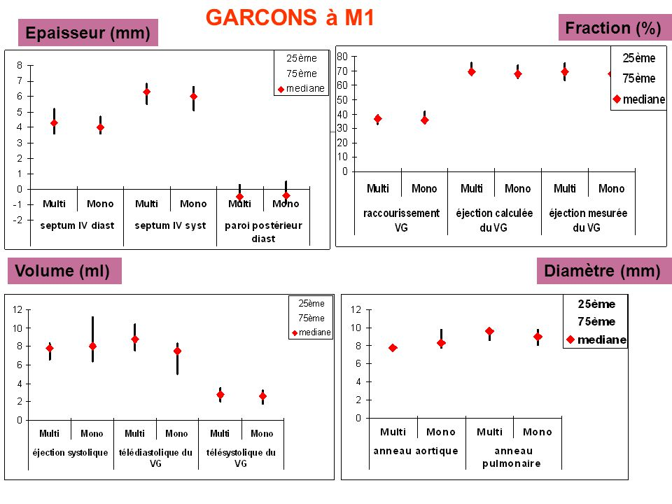 Epaisseur (mm) Fraction (%) Volume (ml)Diamètre (mm) GARCONS à M1