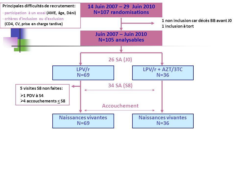 26 Ordre du jour 1.Bilan des inclusions et du suivi Rappel des objectifs et du protocole État davancement du suivi 2.Résultats Caractéristique à la pré-inclusion Résultat Virologique chez la mère Tolérance chez la mère Tolérance chez lenfant 3.Analyses en cours 4.Conclusion INSERM -CESP U1018 - EPF Service dépidémiologie Hôpital de Bicêtre PRIMEVA – ANRS 135