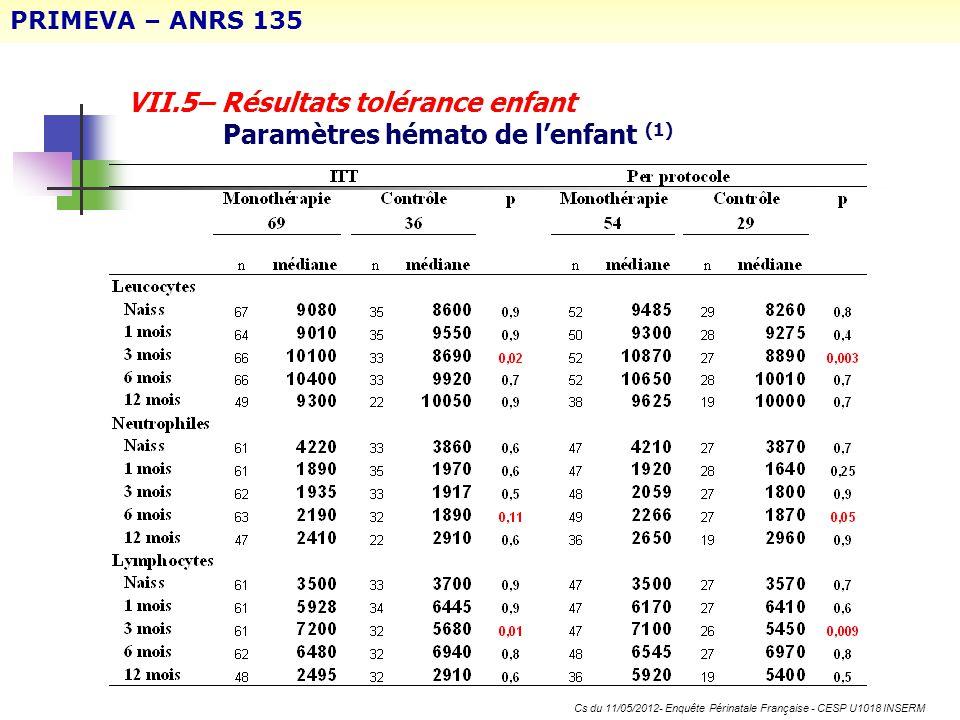 VII.5– Résultats tolérance enfant Paramètres hémato de lenfant (1) PRIMEVA – ANRS 135 Cs du 11/05/2012- Enquête Périnatale Française - CESP U1018 INSE