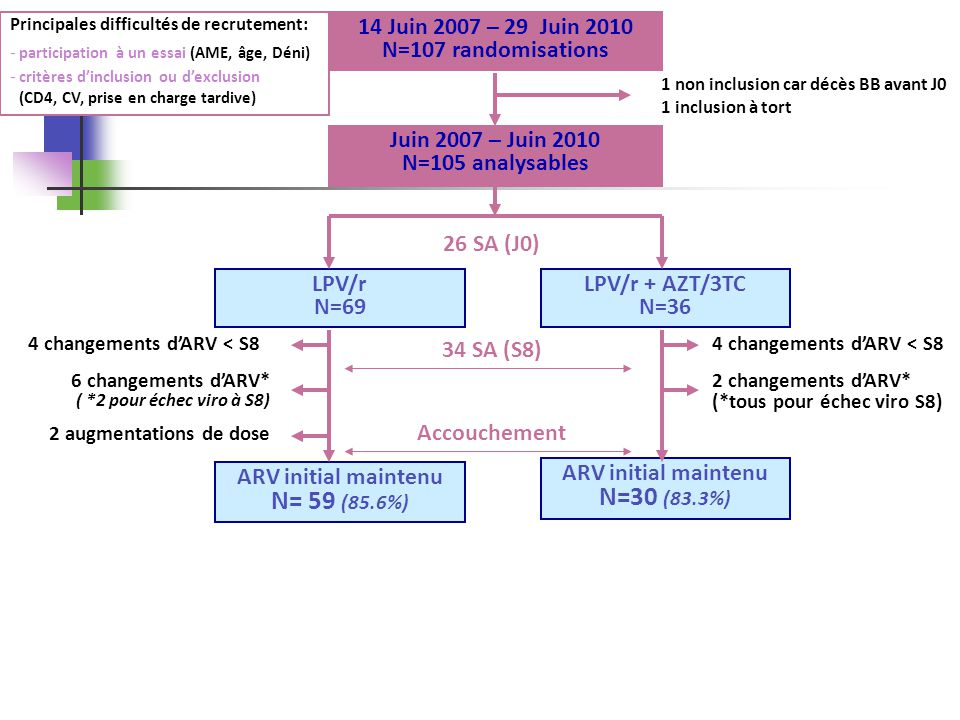 Principales difficultés de recrutement: - participation à un essai (AME, âge, Déni) - critères dinclusion ou dexclusion (CD4, CV, prise en charge tard
