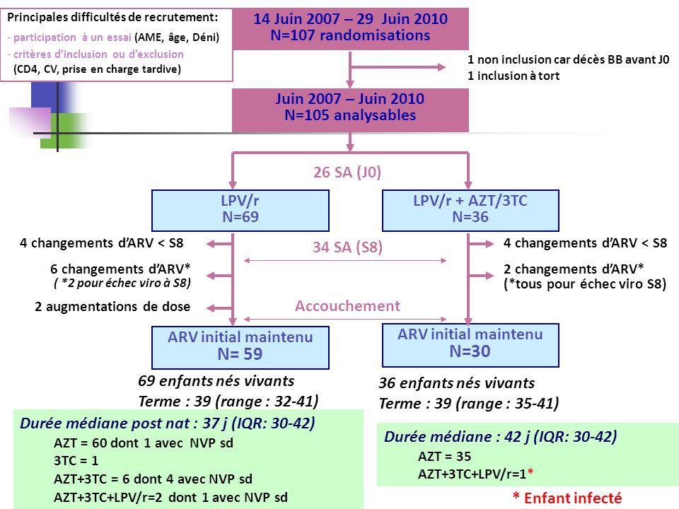 38 Conclusion : autres critères virologiques maternels CV < 200 cp à laccouchement En ITT : 91.3% (82.0-96.7) versus 97.2% (85.5-99.9) en multi ; p=0,44 En PP : 98.3% (90.9 – 99.9) versus 100.0% (88.4 –100) en multi ; p=1,0 CV < 50 cp à laccouchement En ITT : 78.3% (66.7 – 87.3) versus 97.2% (85.5 –99.9) en multi ; p=0,01 En PP : 88.1% (77.1 – 95.1) versus 100% (88.4 –100) en multi ; p=0.09 PRIMEVA – ANRS 135 Cs du 11/05/2012- Enquête Périnatale Française - CESP U1018 INSERM