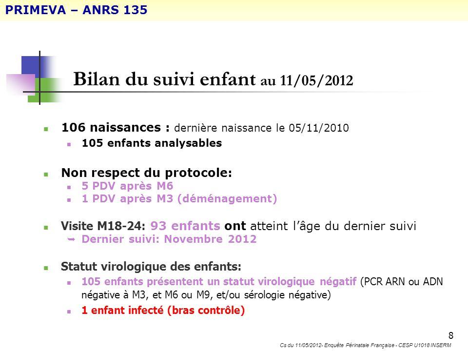 9 Avancement du suivi de lenfant N=105 Nombre de patients PRIMEVA – ANRS 135 Cs du 11/05/2012- Enquête Périnatale Française - CESP U1018 INSERM