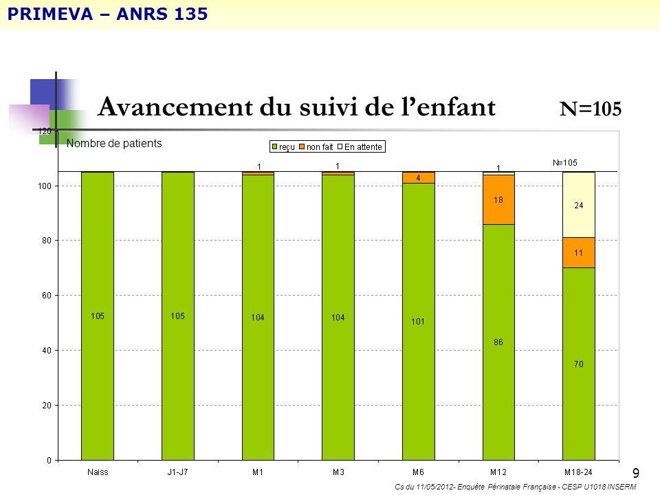30 VII.4– Résultat tolérance enfant EIGs déclarés chez lenfant N=105 Survenus entre la naissance et J15 () EIG ayant entrainé un arrêt de lAZT PRIMEVA – ANRS 135 Cs du 11/05/2012- Enquête Périnatale Française - CESP U1018 INSERM (+ 1 transmission mère-enfant dans le bras « Contrôle »)