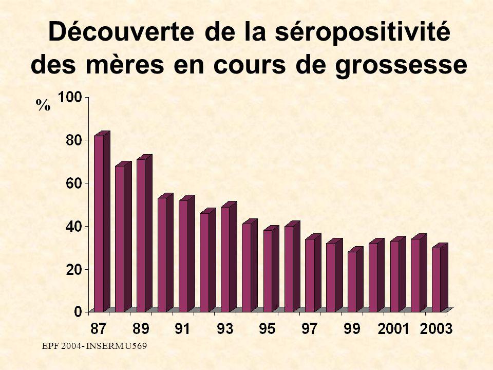 EPF 2004- INSERM U569 Découverte de la séropositivité des mères en cours de grossesse %