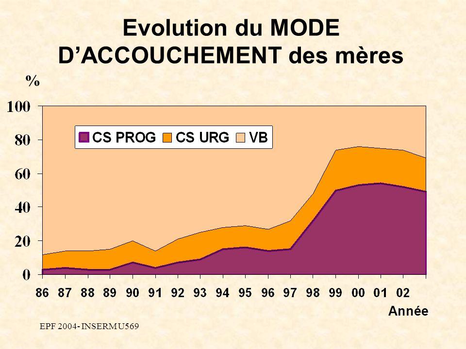 EPF 2004- INSERM U569 Année % Evolution du MODE DACCOUCHEMENT des mères