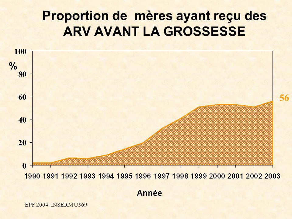 EPF 2004- INSERM U569 Année Proportion de mères ayant reçu des ARV AVANT LA GROSSESSE 56 %
