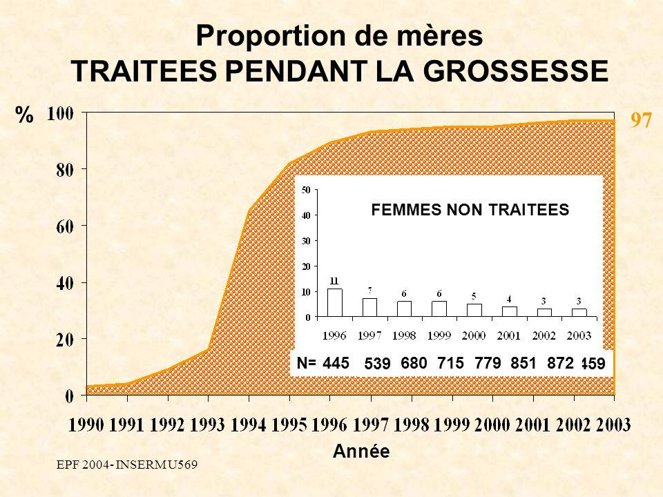 EPF 2004- INSERM U569 Proportion de mères TRAITEES PENDANT LA GROSSESSE 97 % Année FEMMES NON TRAITEES 539 680779 459 N=872715851445
