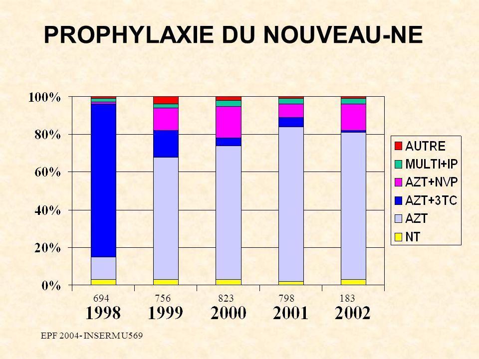 EPF 2004- INSERM U569 PROPHYLAXIE DU NOUVEAU-NE 694756823798183