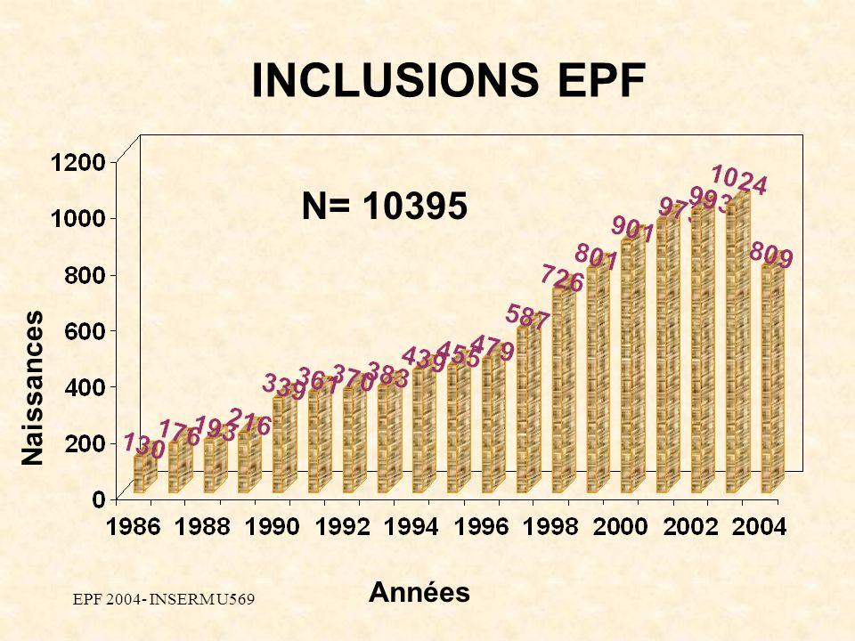 EPF 2004- INSERM U569 Naissances Années INCLUSIONS EPF N= 10395