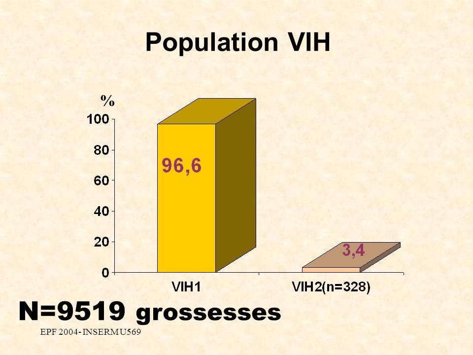 EPF 2004- INSERM U569 Population VIH % N=9519 grossesses