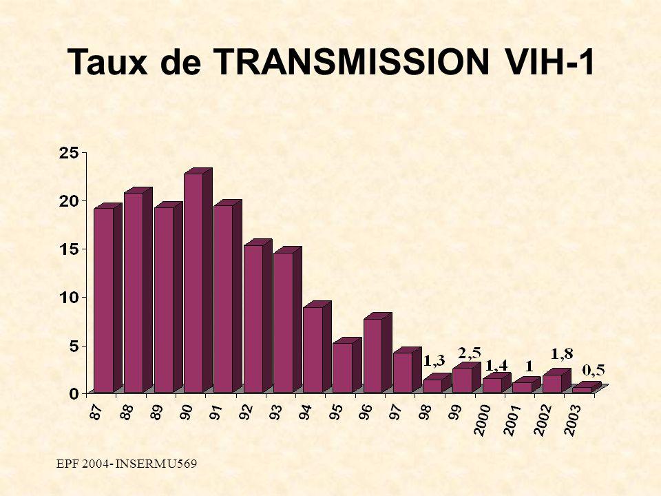 EPF 2004- INSERM U569 Taux de TRANSMISSION VIH-1