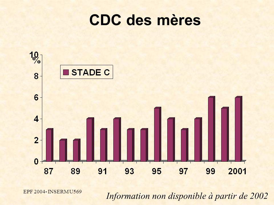 EPF 2004- INSERM U569 CDC des mères % Information non disponible à partir de 2002