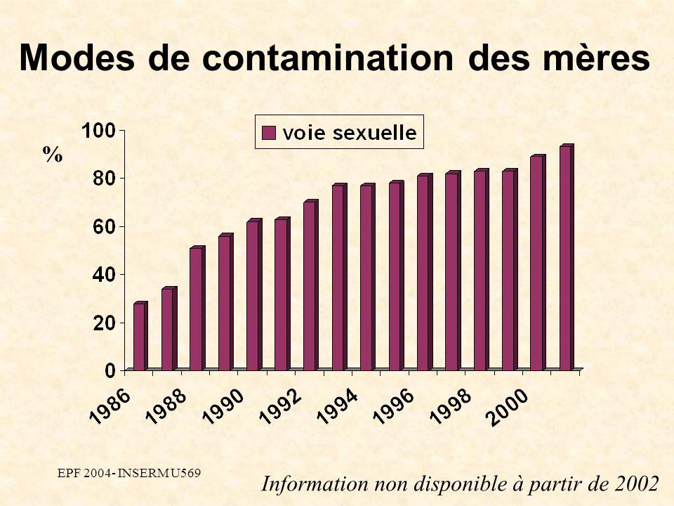 EPF 2004- INSERM U569 Modes de contamination des mères % Information non disponible à partir de 2002