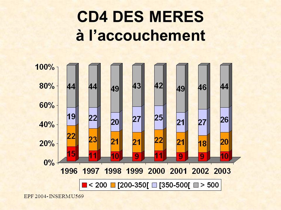 EPF 2004- INSERM U569 CD4 DES MERES à laccouchement