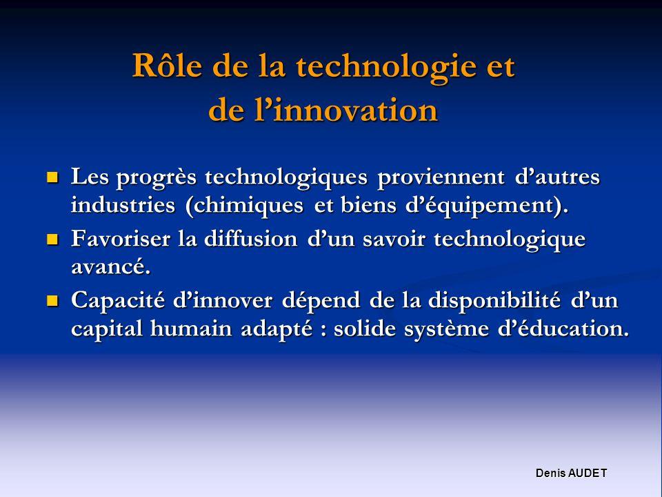 Denis AUDET Rôle de la technologie et de linnovation Les progrès technologiques proviennent dautres industries (chimiques et biens déquipement).