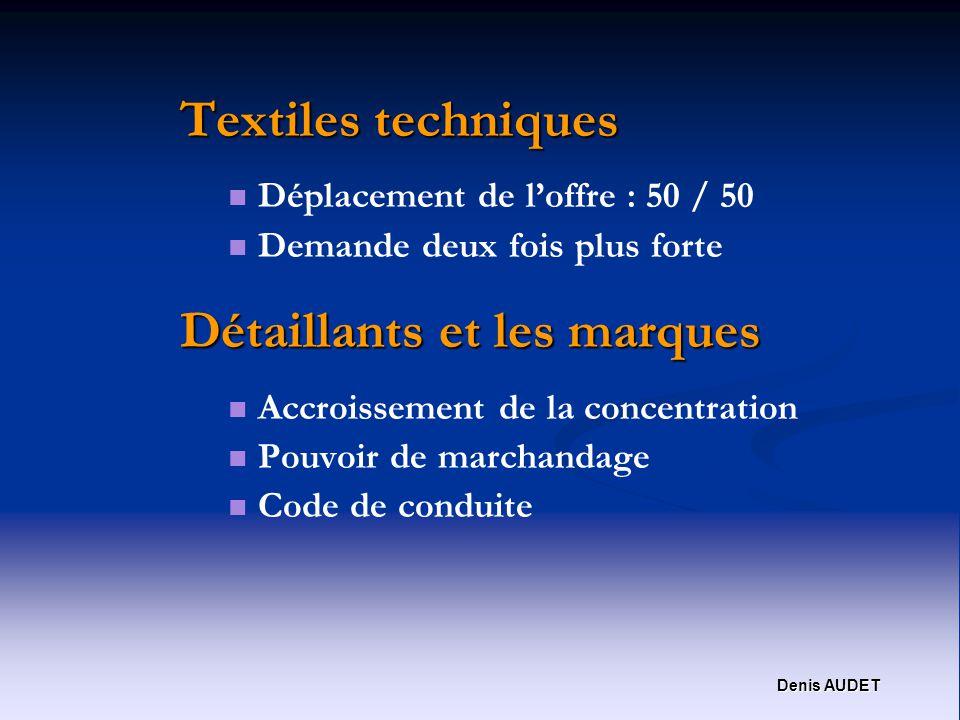 Denis AUDET Textiles techniques Déplacement de loffre : 50 / 50 Demande deux fois plus forte Détaillants et les marques Accroissement de la concentration Pouvoir de marchandage Code de conduite