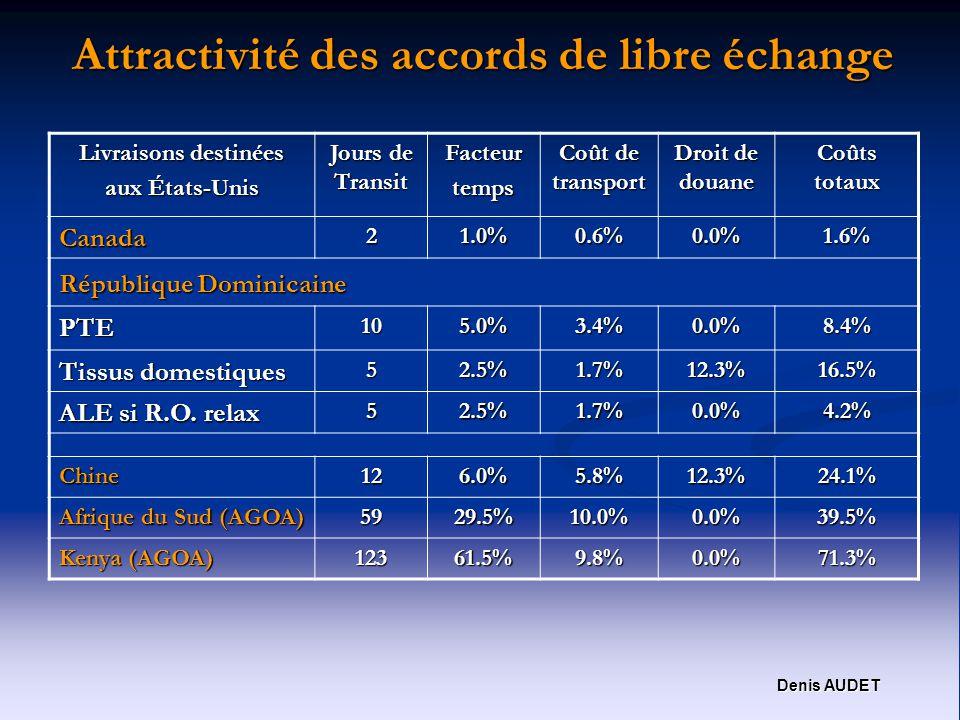Denis AUDET Attractivité des accords de libre échange Livraisons destinées aux États-Unis Jours de Transit Facteurtemps Coût de transport Droit de douane Coûts totaux Canada21.0%0.6%0.0%1.6% République Dominicaine PTE105.0%3.4%0.0%8.4% Tissus domestiques 52.5%1.7%12.3%16.5% ALE si R.O.