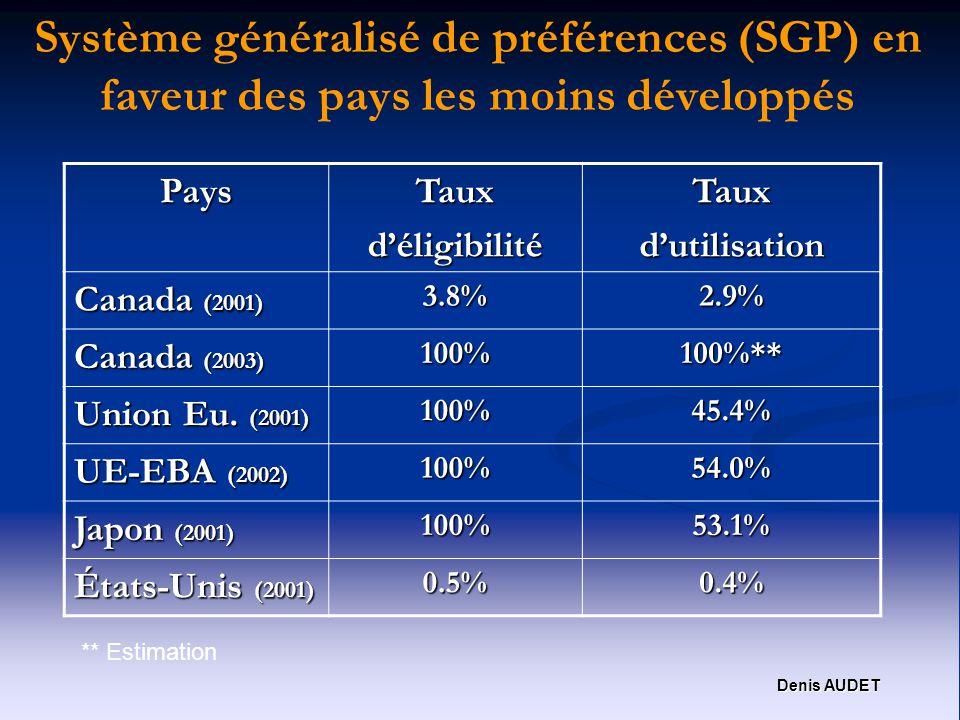 Denis AUDET Système généralisé de préférences (SGP) en faveur des pays les moins développés PaysTauxdéligibilitéTauxdutilisation Canada (2001) 3.8%2.9% Canada (2003) 100%100%** Union Eu.