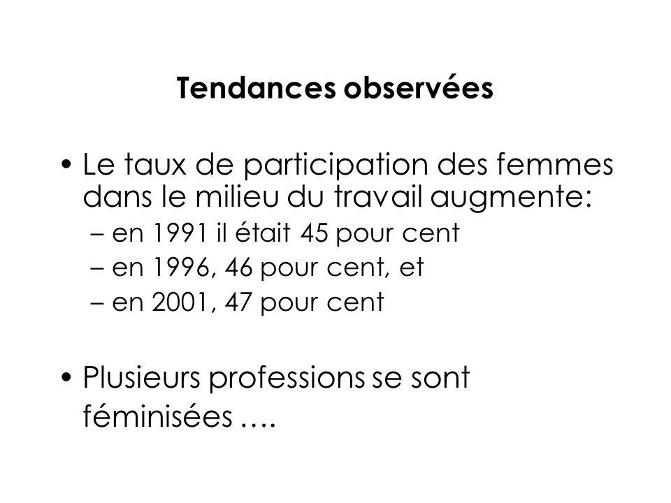 Tendances observées Le taux de participation des femmes dans le milieu du travail augmente: –en 1991 il était 45 pour cent –en 1996, 46 pour cent, et –en 2001, 47 pour cent Plusieurs professions se sont féminisées ….