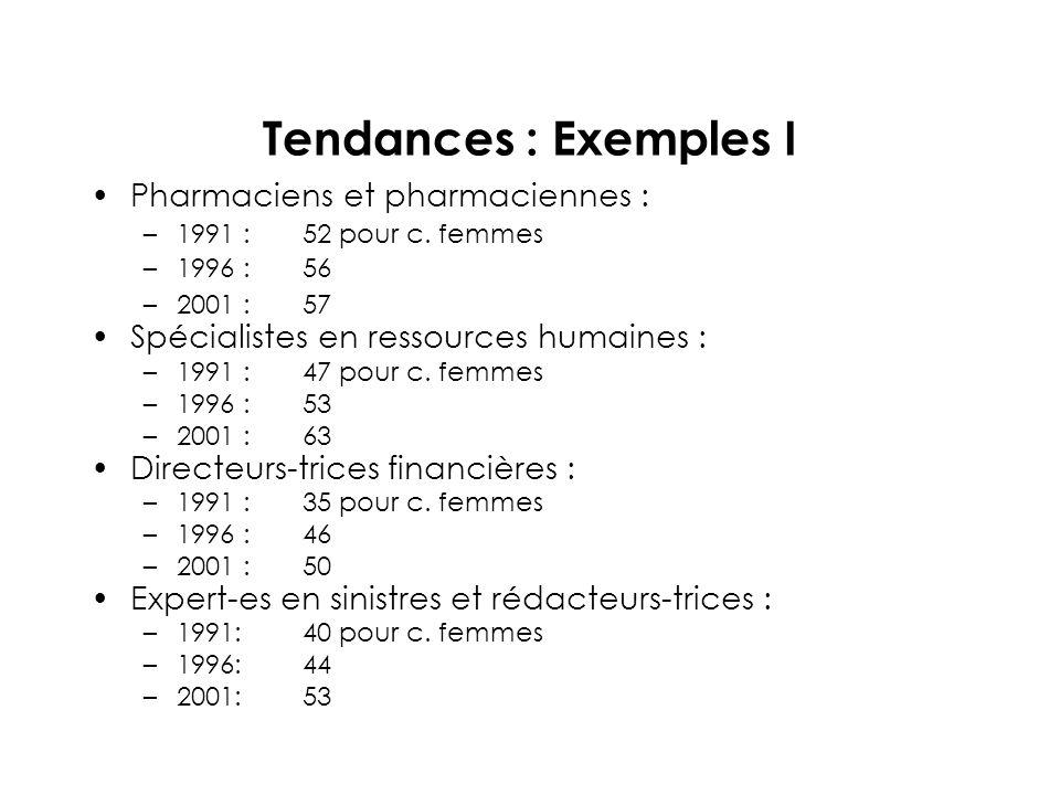 Tendances : Exemples I Pharmaciens et pharmaciennes : –1991 :52 pour c.
