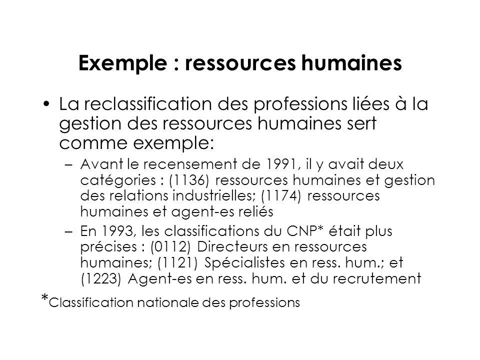 Exemple : ressources humaines La reclassification des professions liées à la gestion des ressources humaines sert comme exemple: –Avant le recensement de 1991, il y avait deux catégories : (1136) ressources humaines et gestion des relations industrielles; (1174) ressources humaines et agent-es reliés –En 1993, les classifications du CNP* était plus précises : (0112) Directeurs en ressources humaines; (1121) Spécialistes en ress.