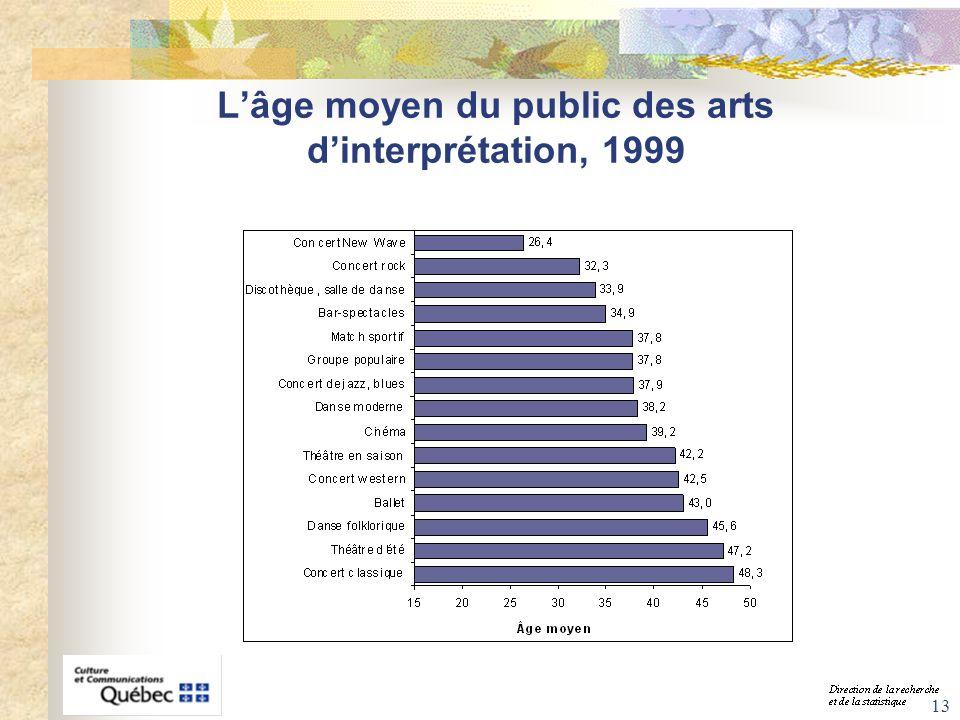 13 Lâge moyen du public des arts dinterprétation, 1999