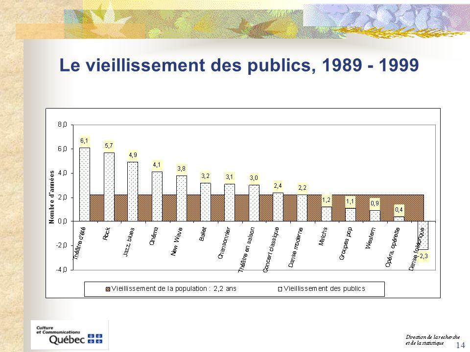 14 Le vieillissement des publics, 1989 - 1999