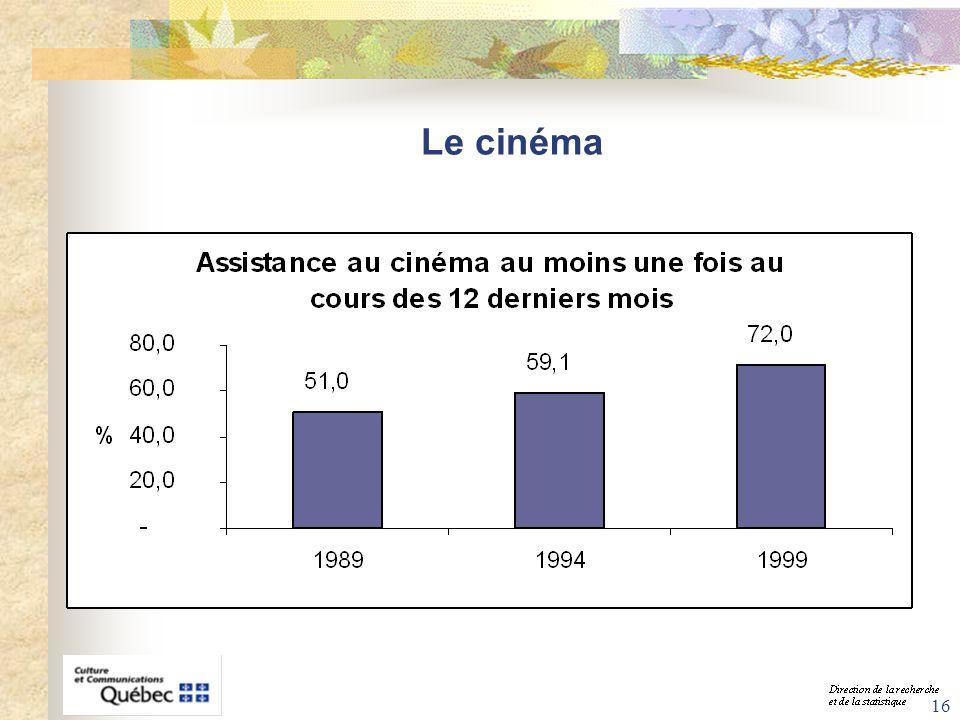 16 Le cinéma
