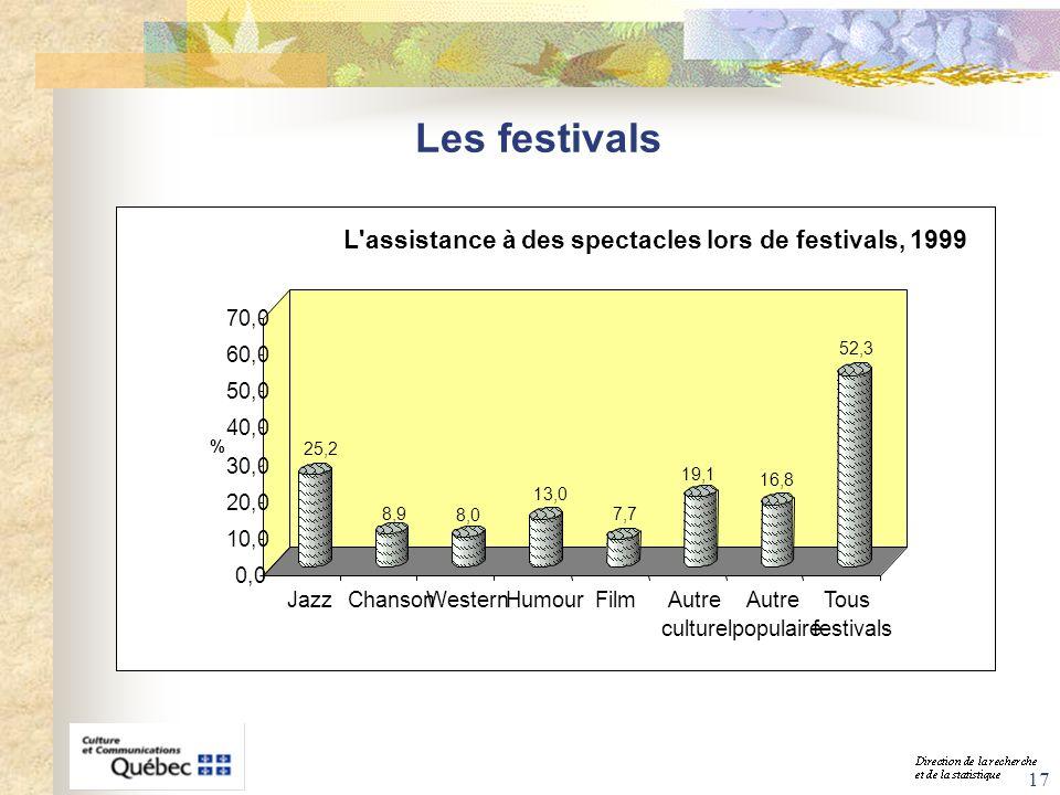 17 25,2 8,9 8,0 13,0 7,7 19,1 16,8 52,3 0,0 10,0 20,0 30,0 40,0 50,0 60,0 70,0 % JazzChansonWesternHumourFilmAutre culturel Autre populaire Tous festi