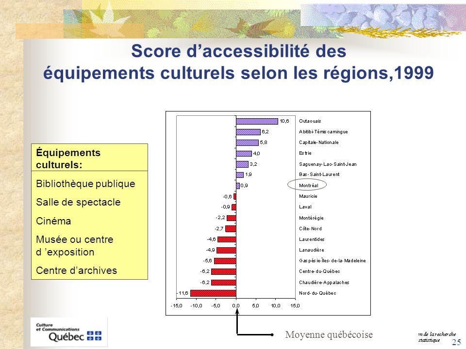 25 Score daccessibilité des équipements culturels selon les régions,1999 Équipements culturels: Bibliothèque publique Salle de spectacle Cinéma Musée