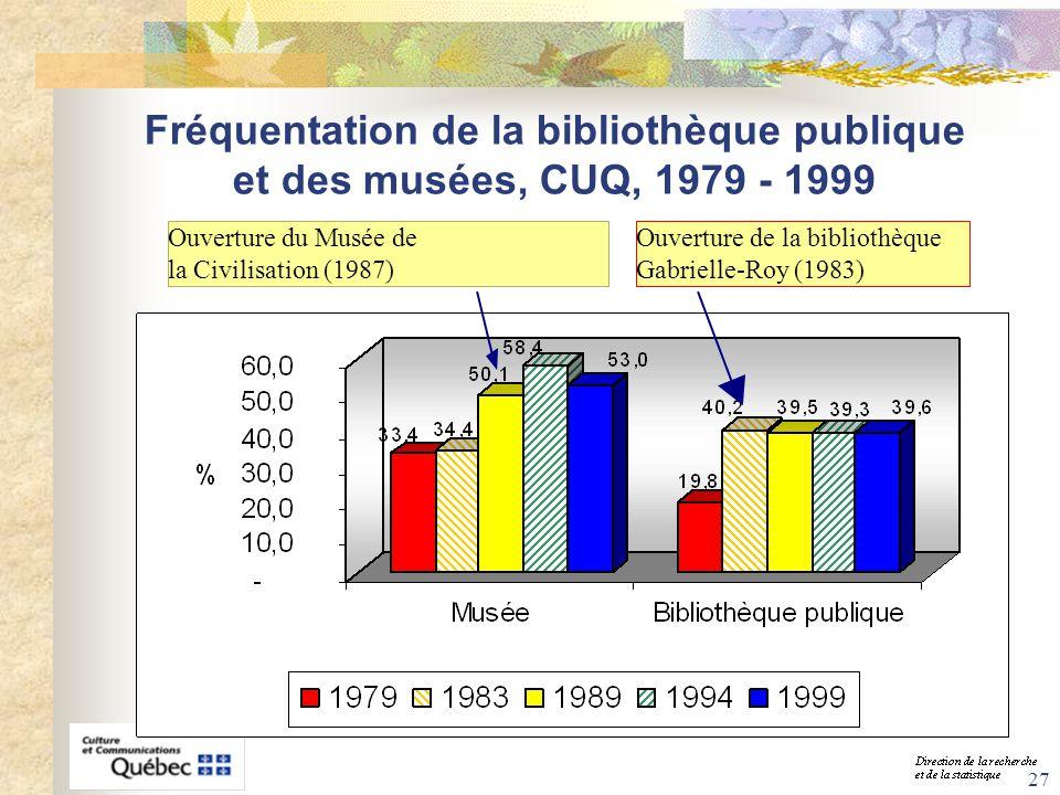 27 Fréquentation de la bibliothèque publique et des musées, CUQ, 1979 - 1999 Ouverture du Musée de la Civilisation (1987) Ouverture de la bibliothèque