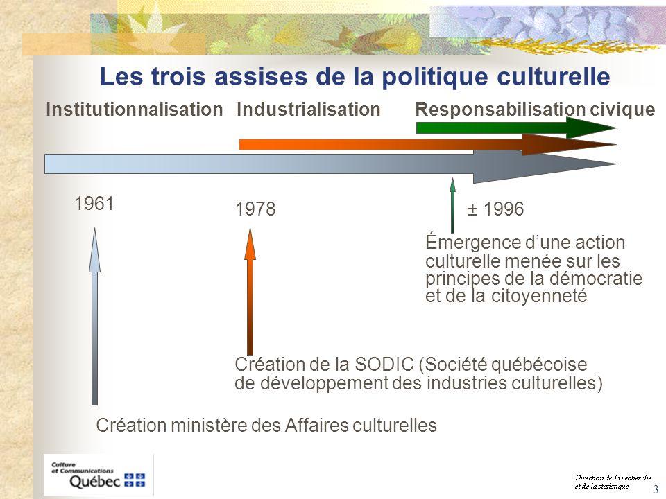 3 Les trois assises de la politique culturelle Création ministère des Affaires culturelles 1961 1978 Création de la SODIC (Société québécoise de dével