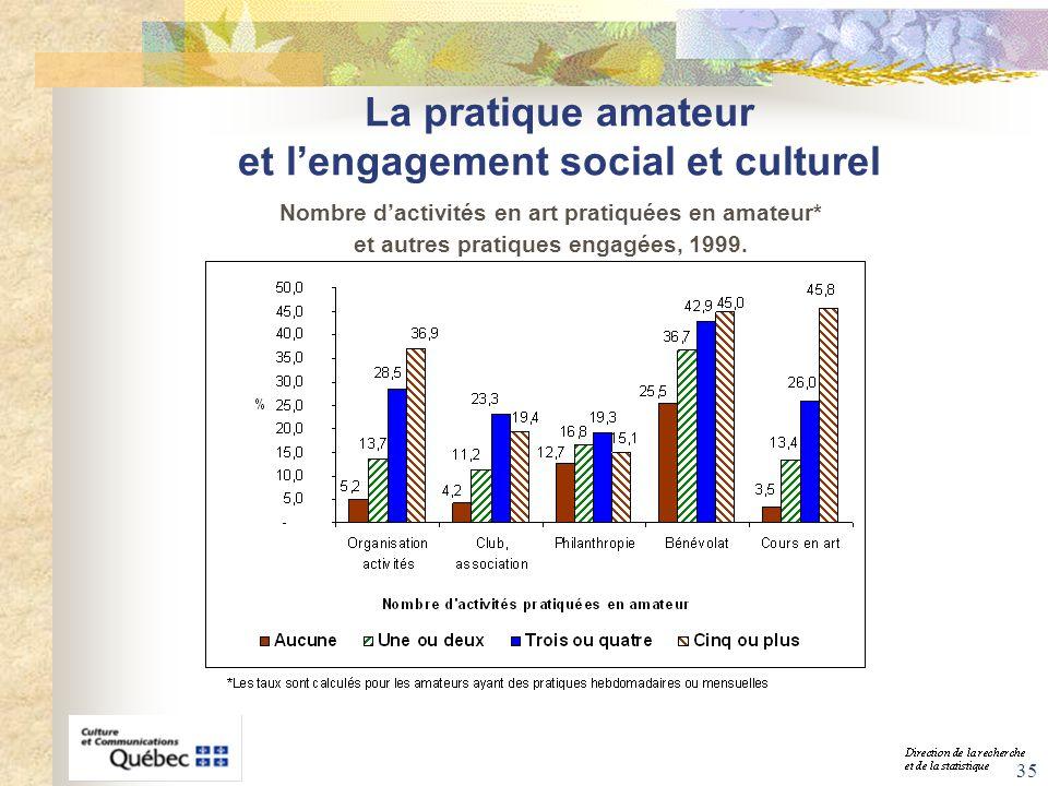 35 La pratique amateur et lengagement social et culturel Nombre dactivités en art pratiquées en amateur* et autres pratiques engagées, 1999.