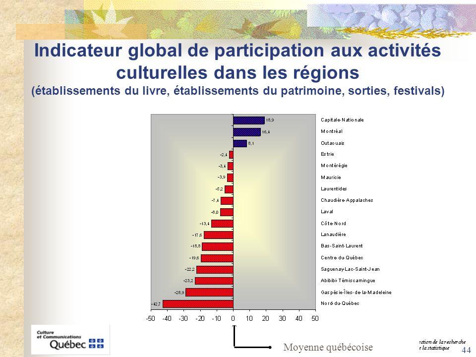 44 Indicateur global de participation aux activités culturelles dans les régions (établissements du livre, établissements du patrimoine, sorties, fest