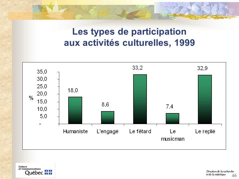 46 Les types de participation aux activités culturelles, 1999