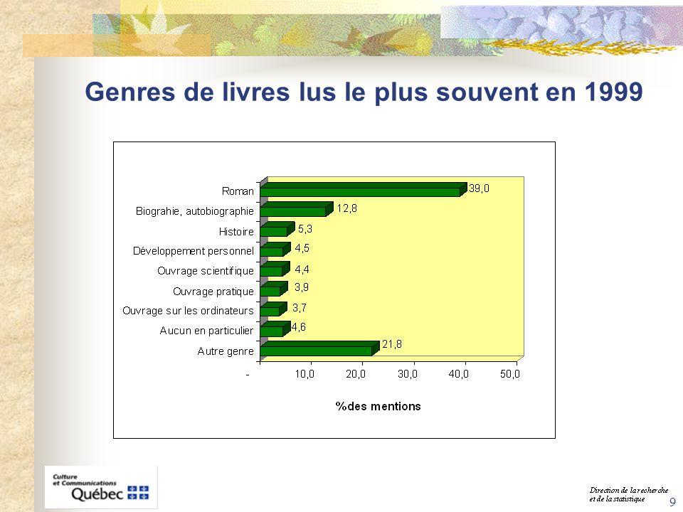 40 Score de participation à la culture humaniste et à la culture populaire selon la scolarité, 1999 Moyenne québécoise