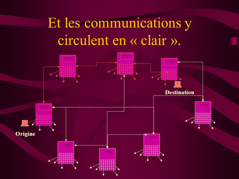Et les communications y circulent en « clair ». UNIX Origine Destination