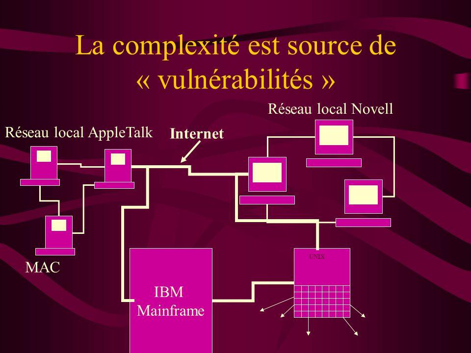 La complexité est source de « vulnérabilités » IBM Mainframe Réseau local Novell MAC UNIX Internet Réseau local AppleTalk