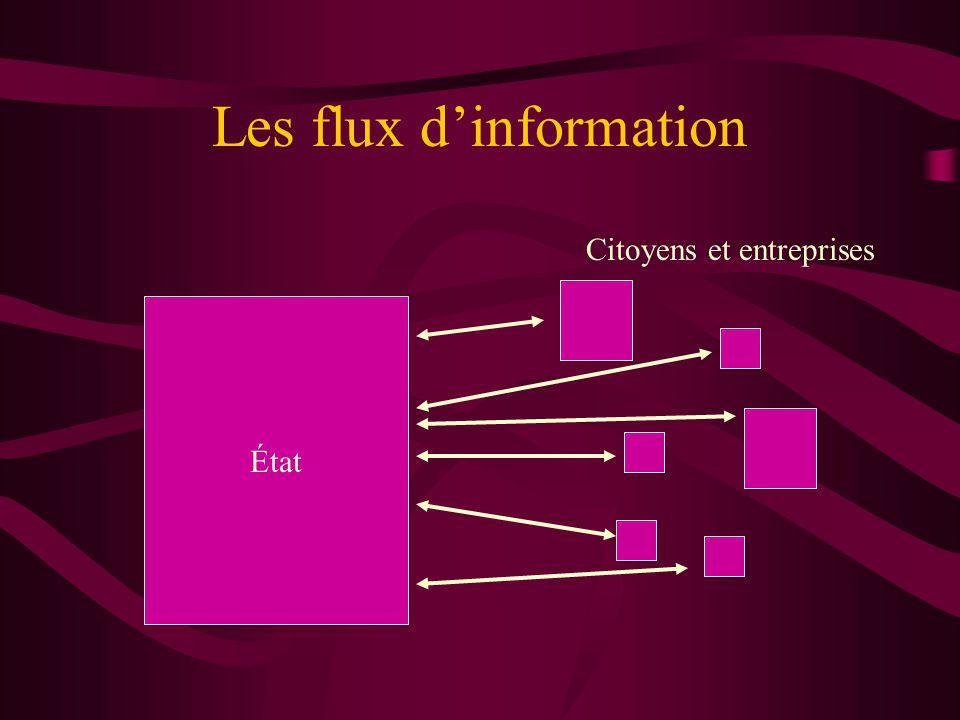 Les flux dinformation État Citoyens et entreprises