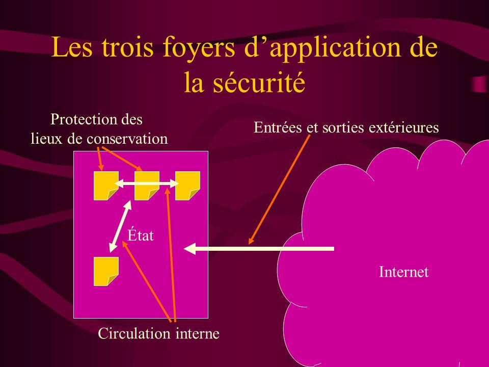 Les trois foyers dapplication de la sécurité État Internet Entrées et sorties extérieures Circulation interne Protection des lieux de conservation