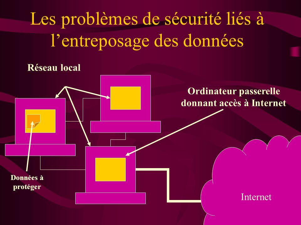 Les problèmes de sécurité liés à lentreposage des données Internet Données à protéger Ordinateur passerelle donnant accès à Internet Réseau local