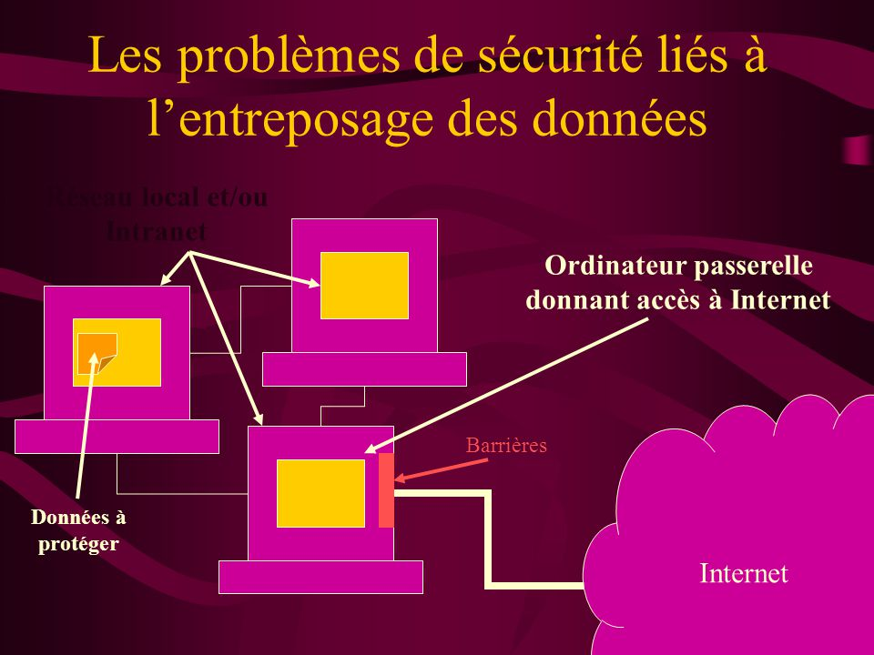Les problèmes de sécurité liés à lentreposage des données Internet Réseau local et/ou Intranet Ordinateur passerelle donnant accès à Internet Barrières Données à protéger