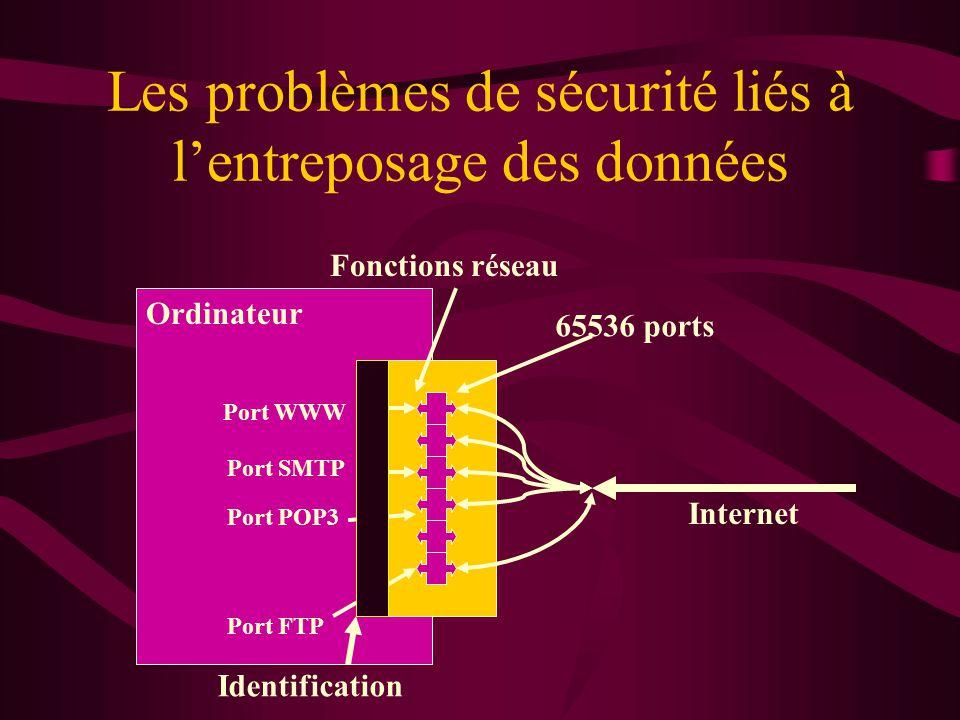 Les problèmes de sécurité liés à lentreposage des données Ordinateur Internet Fonctions réseau 65536 ports Port WWW Port SMTP Port POP3 Port FTP Identification