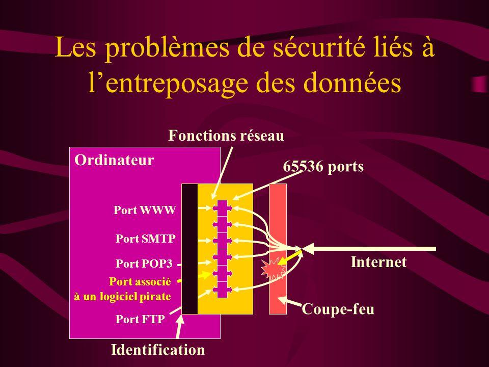 Les problèmes de sécurité liés à lentreposage des données Ordinateur Internet Fonctions réseau 65536 ports Port WWW Port SMTP Port POP3 Port FTP Port associé à un logiciel pirate Coupe-feu Identification