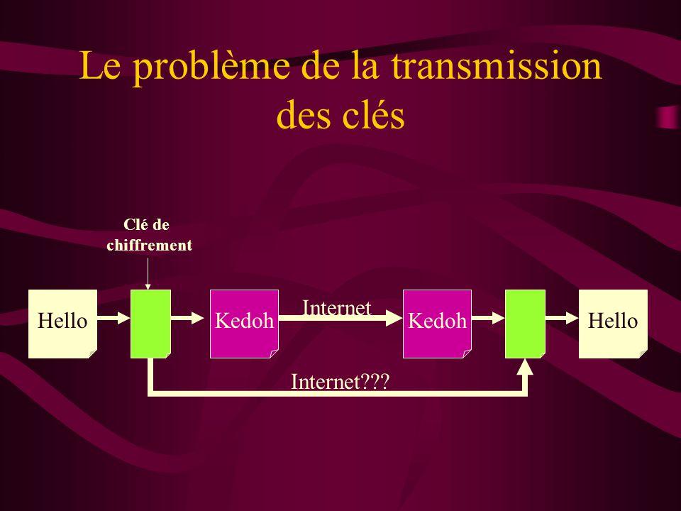 Le problème de la transmission des clés HelloKedoh Hello Clé de chiffrement Internet Internet???